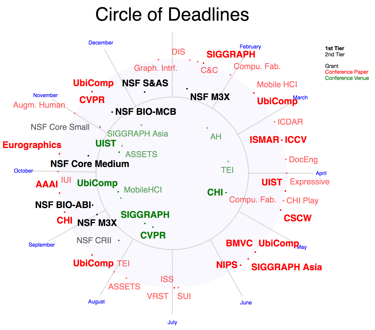 Visualizing yearly submission deadlines with d3v4 | More