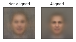Aligning faces with py opencv-dlib combo | More Than Technical